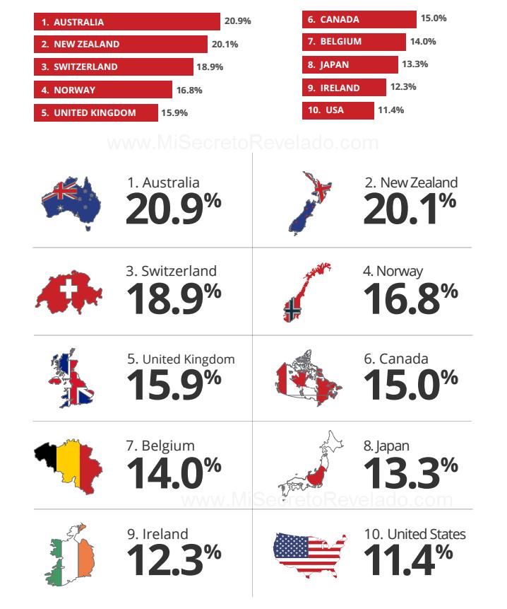 paises-con-mayores-conversiones-clickbank-1